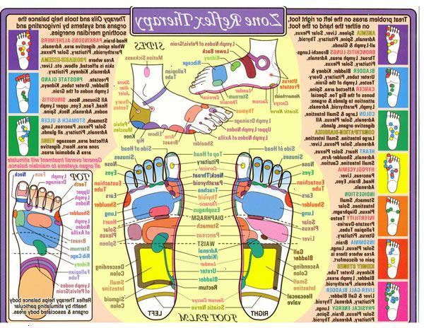 zonterapi punkter under fötterna
